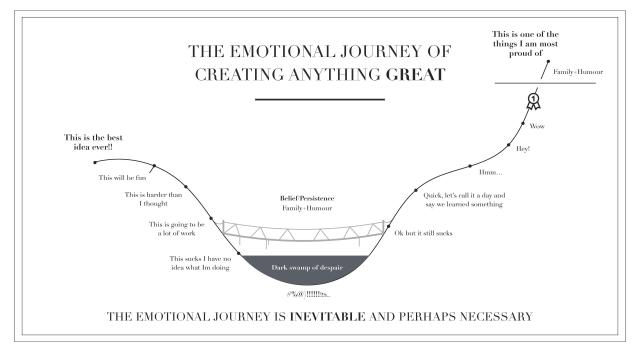 emotional journey of creating anything great